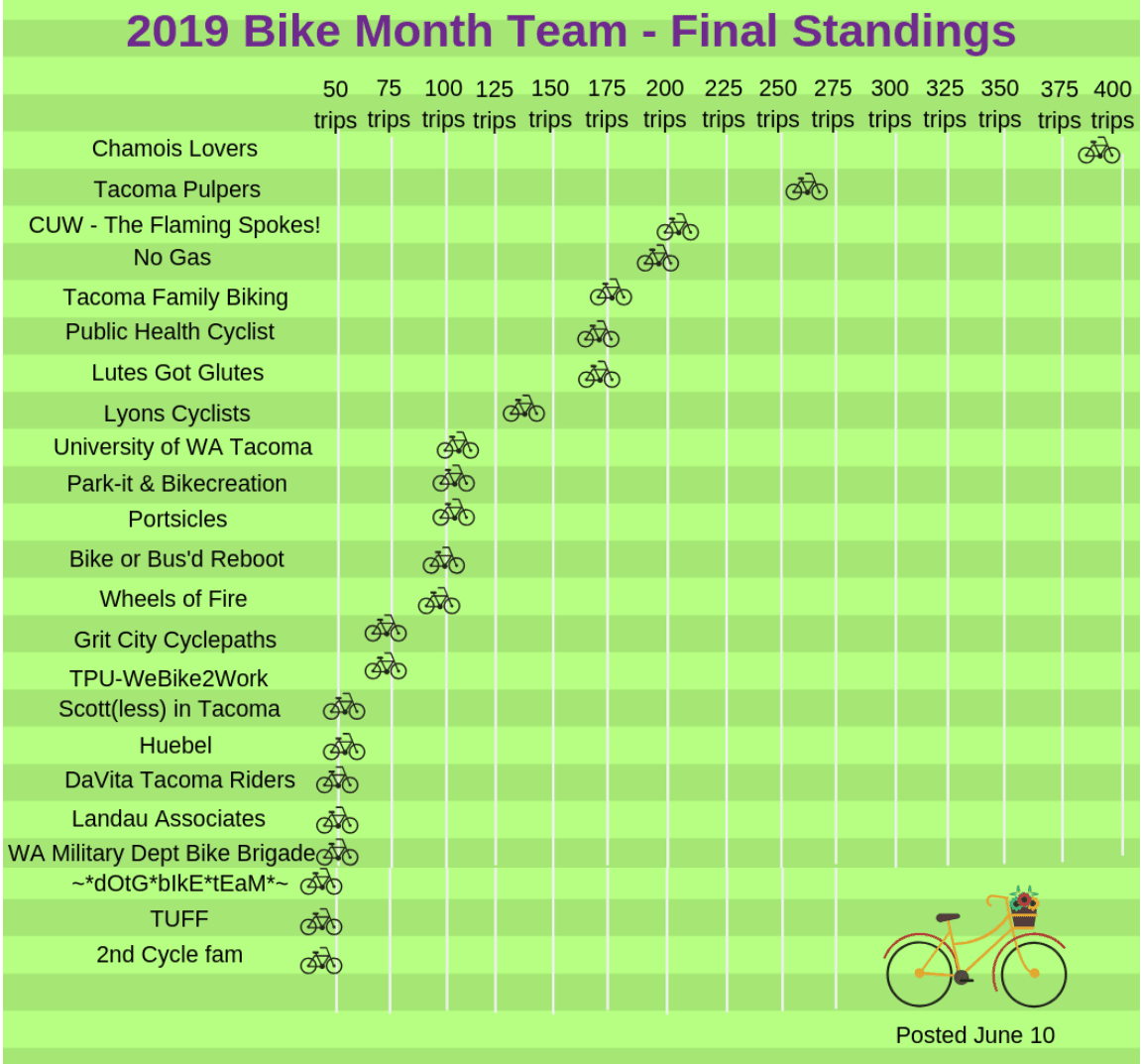 BikeMonthTeam-FinalStandings_061019